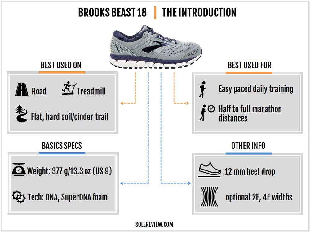 Brooks_Beast_18_introduction