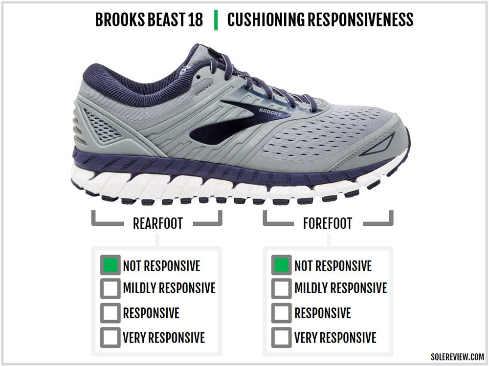 Brooks_Beast_18_repsonsiveness