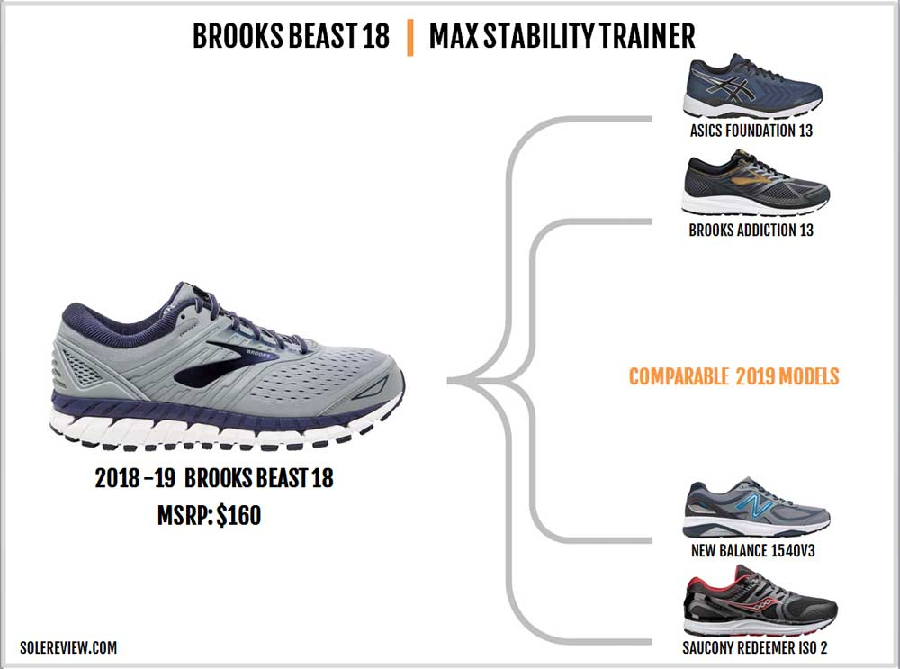 Brooks_Beast_18_similar_shoes