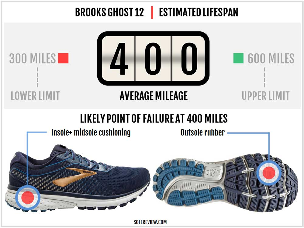 Brooks_Ghost_12_durability