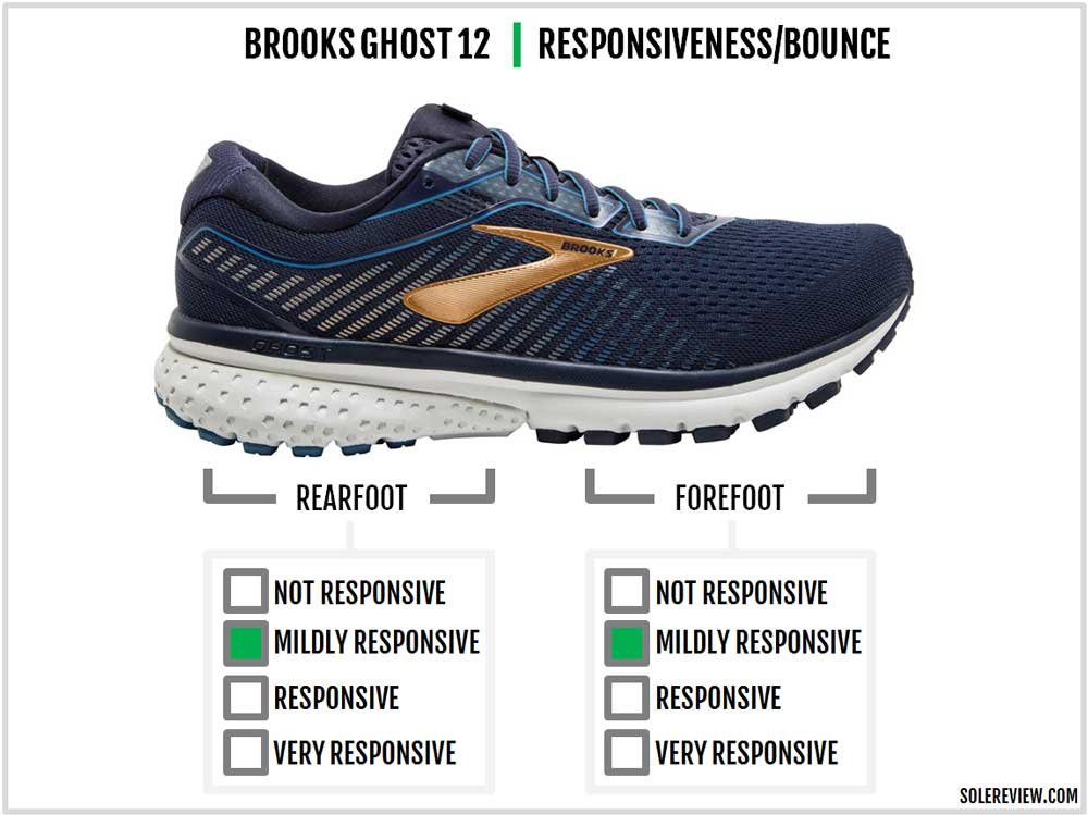 Brooks_Ghost_12_responsiveness