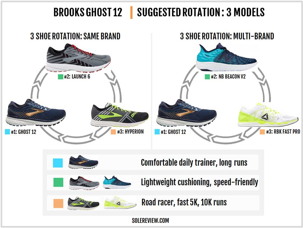 Brooks_Ghost_12_rotation