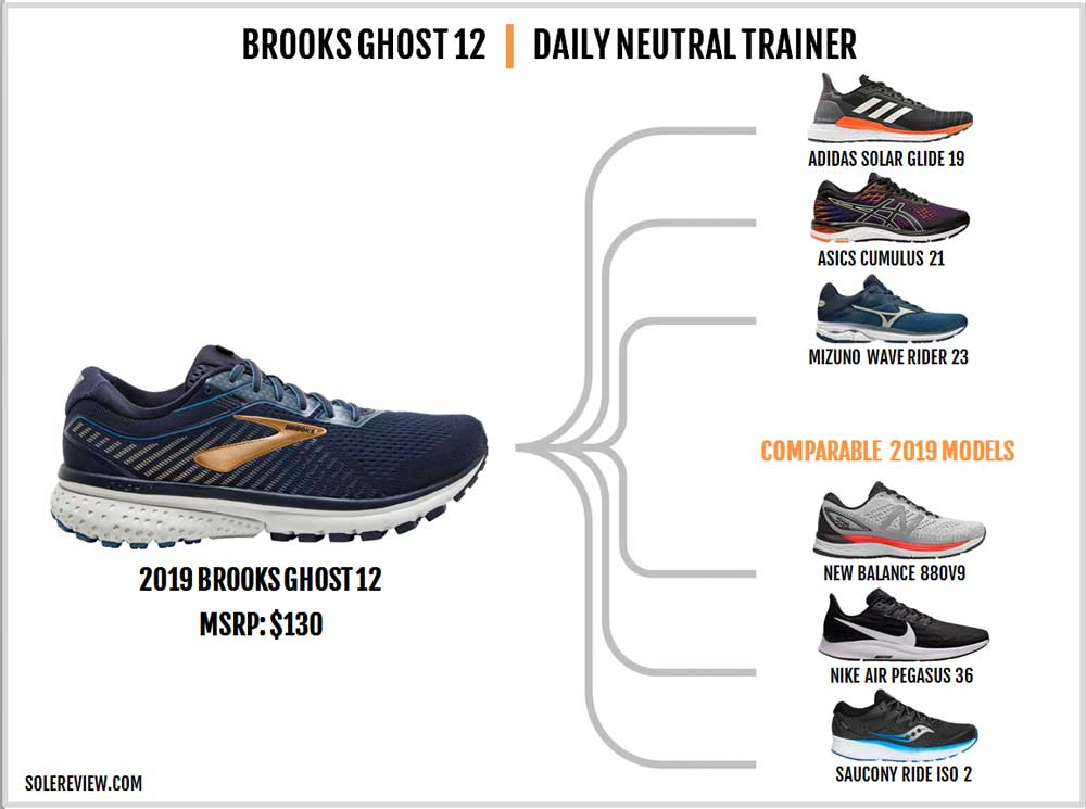 Brooks_Ghost_12_similar_shoes
