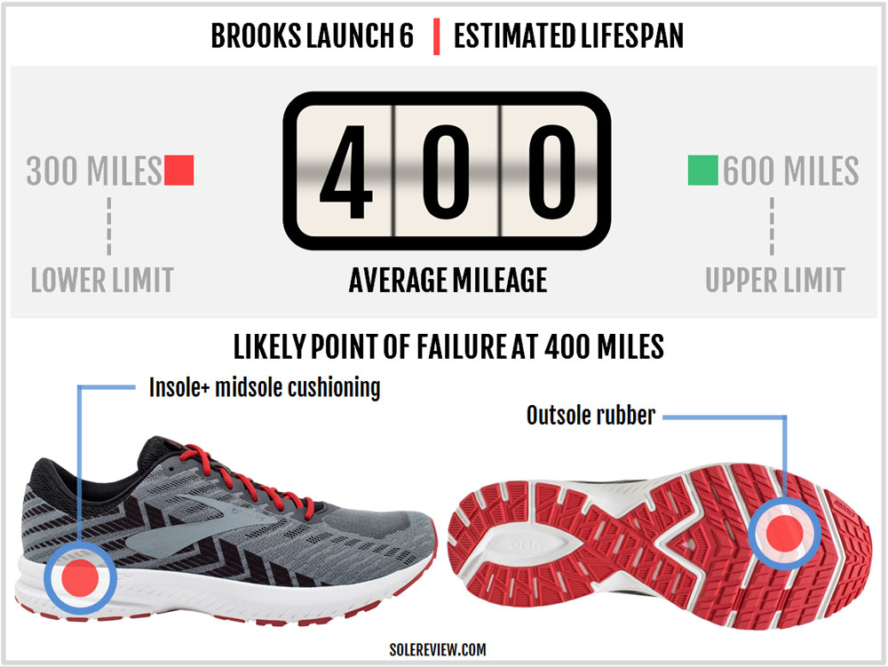 Brooks_Launch_6_durability