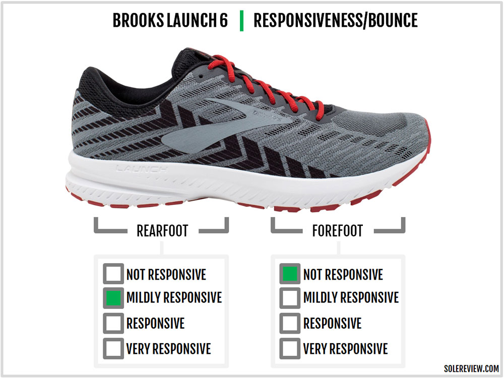 Brooks_Launch_6_responsiveness