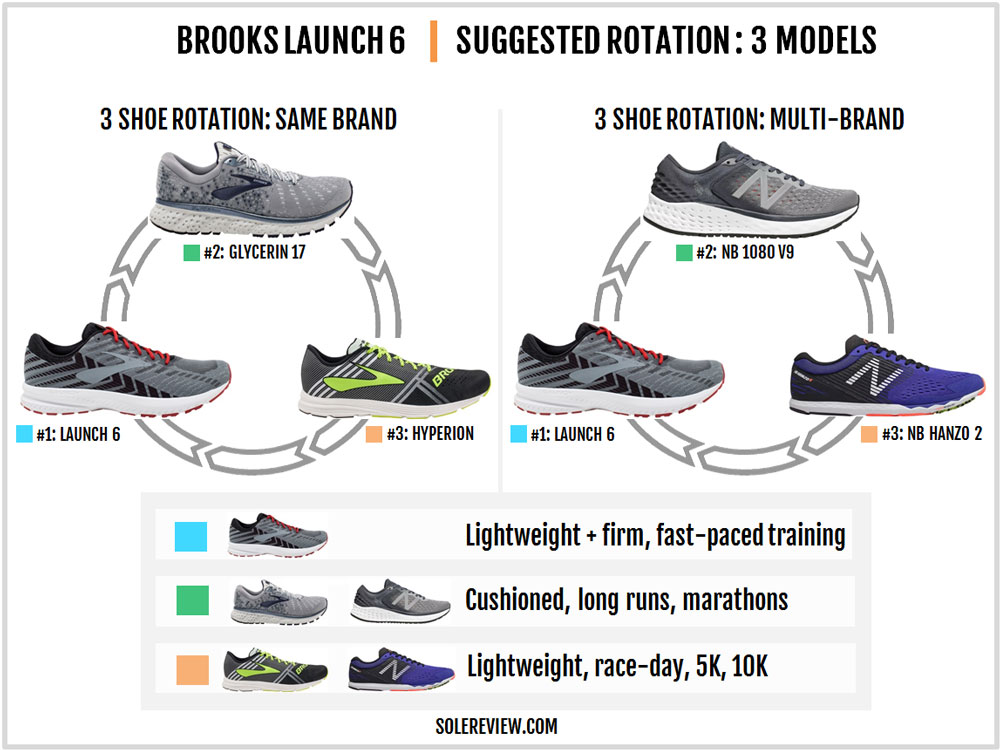 Brooks_Launch_6_rotation