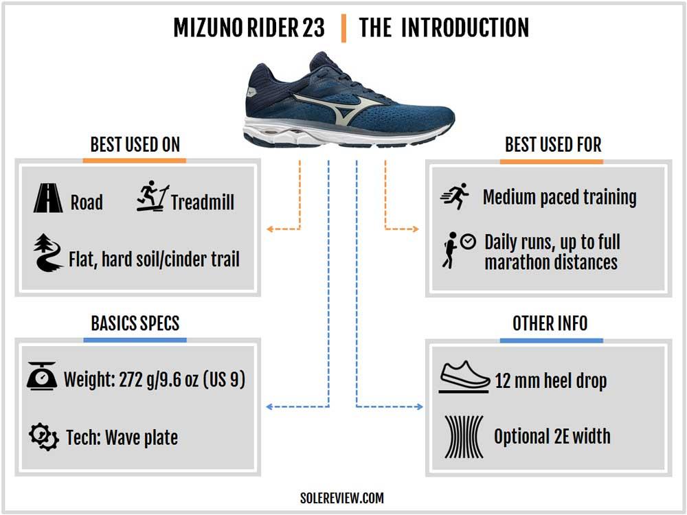 Mizuno_Wave_Rider_23_introduction