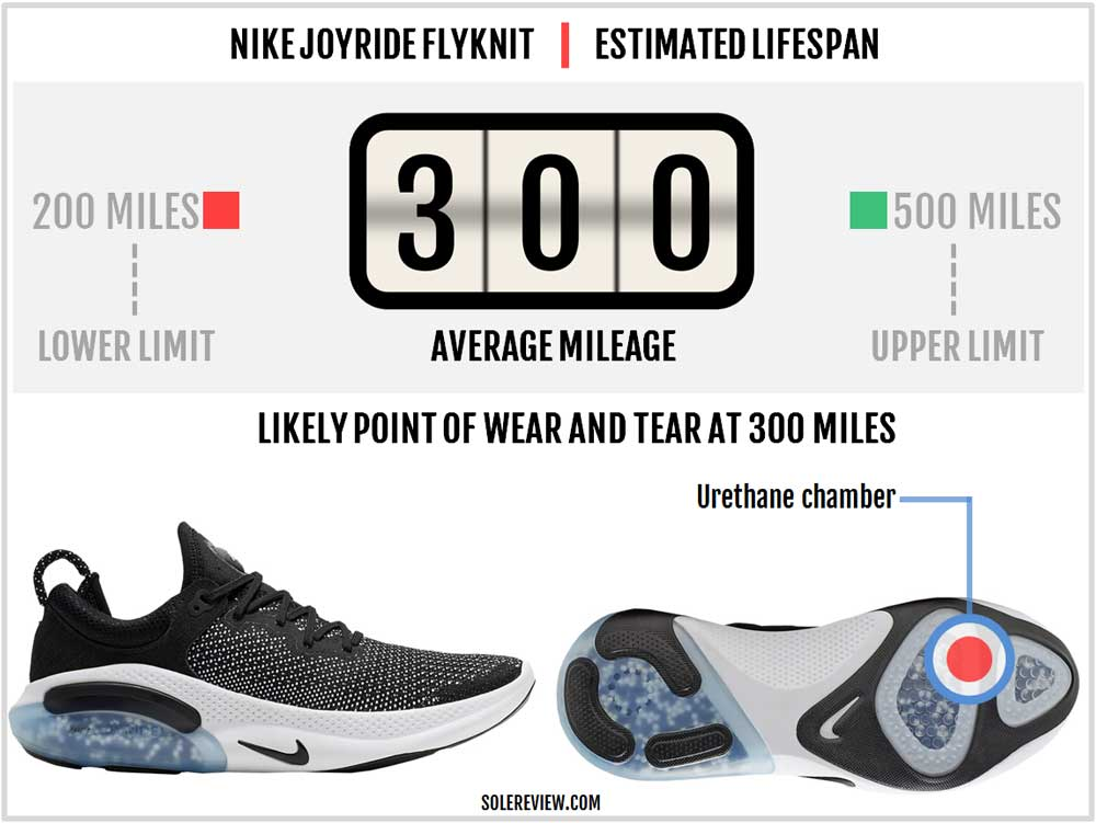 Nike Joyride Run Flyknit Review \u2013 Solereview