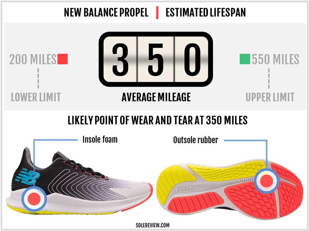 New_Balance_Propel_durability