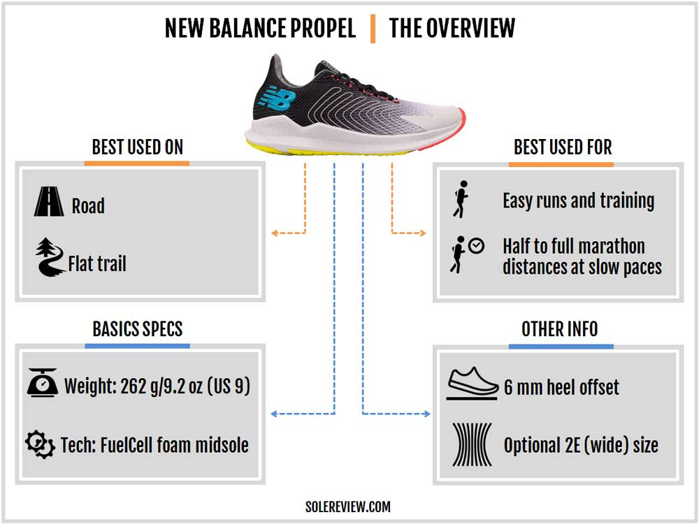 New_Balance_Propel_introduction