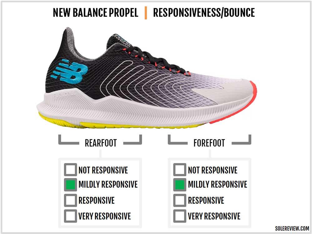 New_Balance_Propel_responsiveness