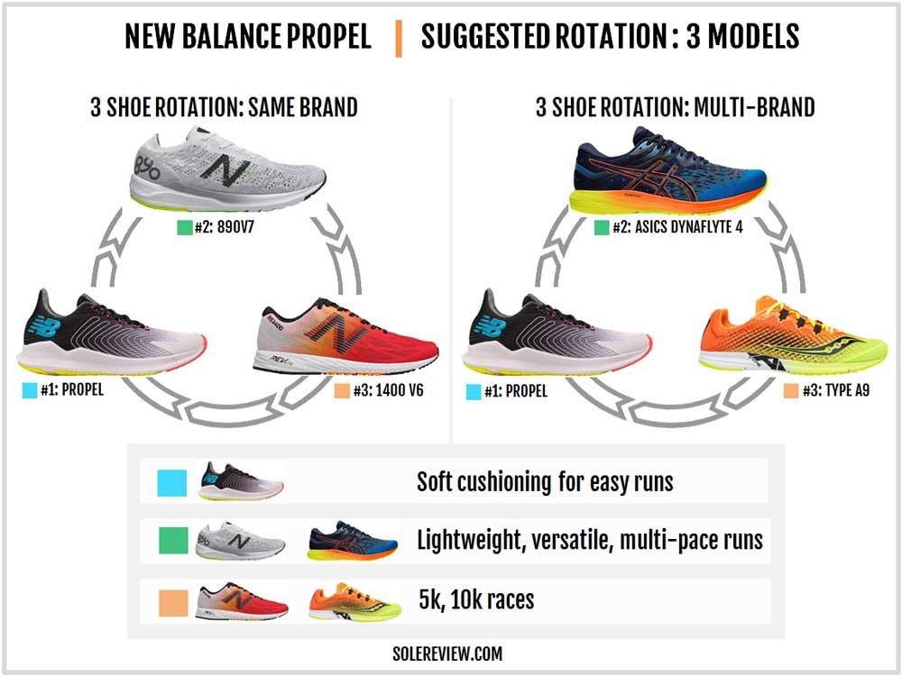 New_Balance_Propel_rotation