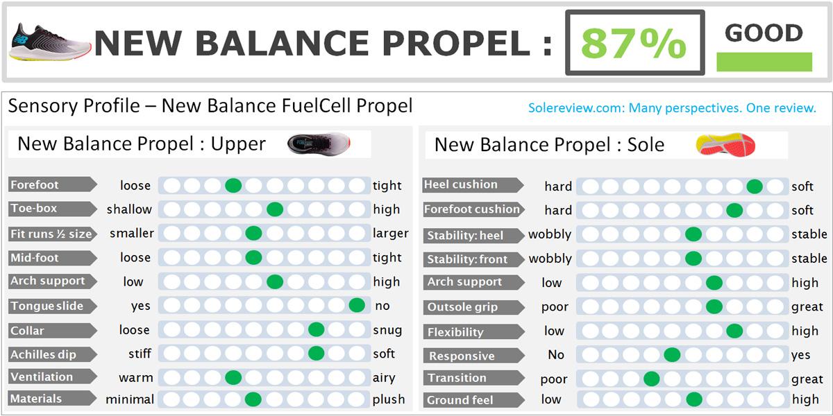 New_Balance_Propel_score