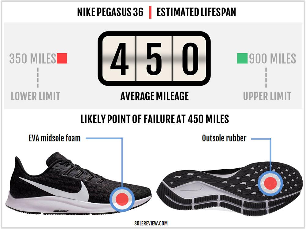 Nike_Pegasus_36_durability