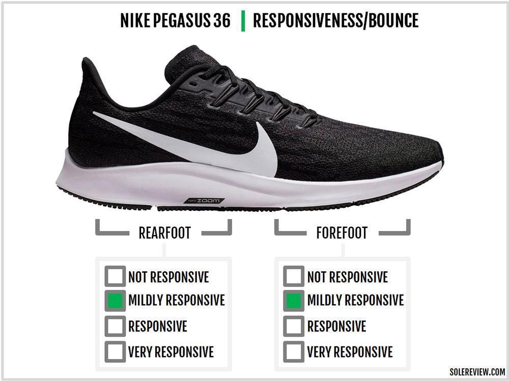 Nike_Pegasus_36_responsiveness