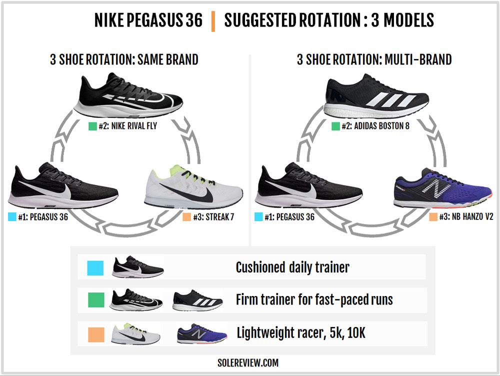 Nike_Pegasus_36_rotation