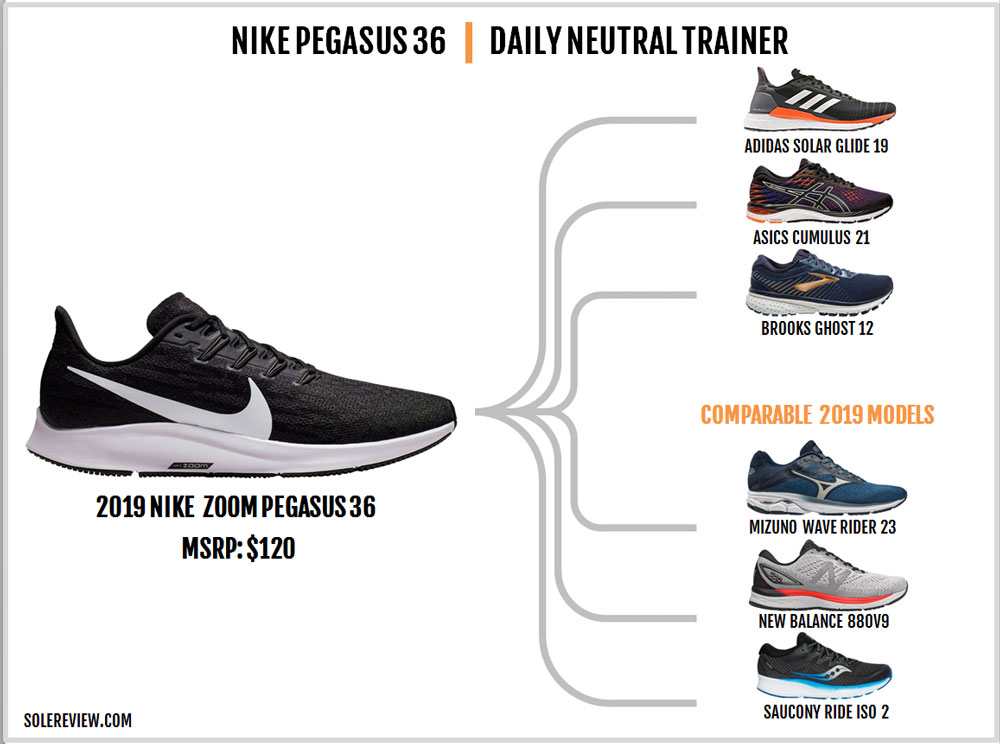 Nike_Pegasus_36_similar_shoes