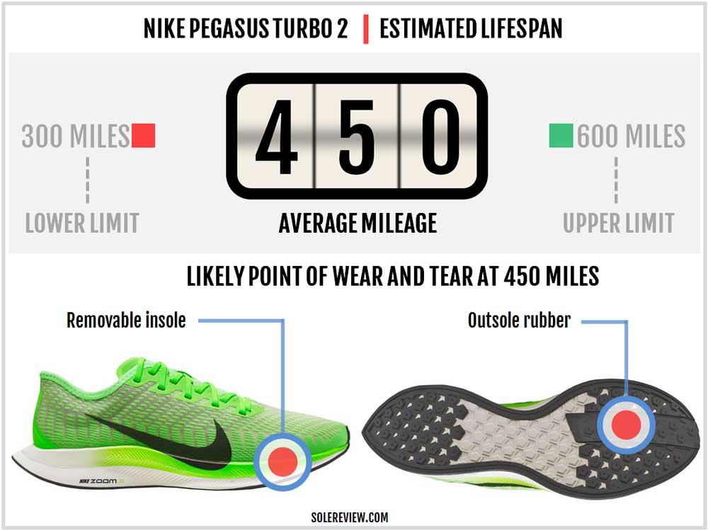 Nike_Pegasus_Turbo_2_durability