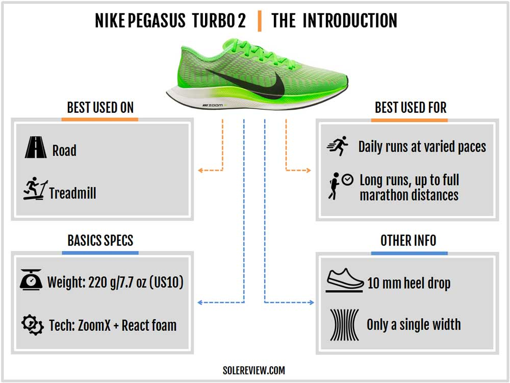 Nike_Pegasus_Turbo_2_introduction