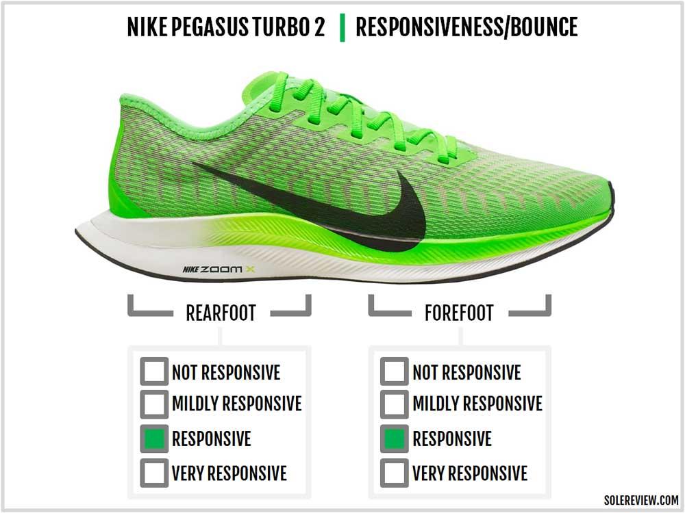Nike_Pegasus_Turbo_2_responsiveness