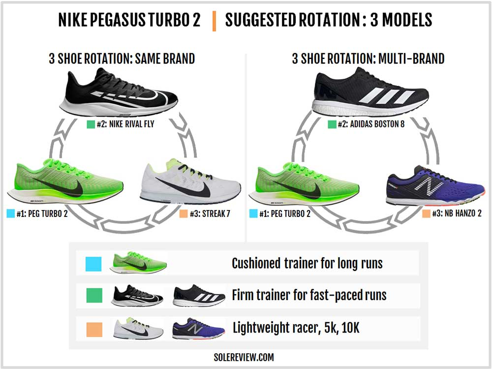 Nike_Pegasus_Turbo_2_rotation