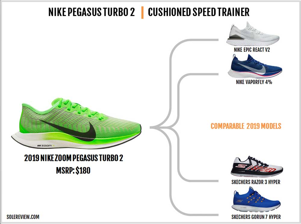 Nike_Pegasus_Turbo_2_similar_shoes