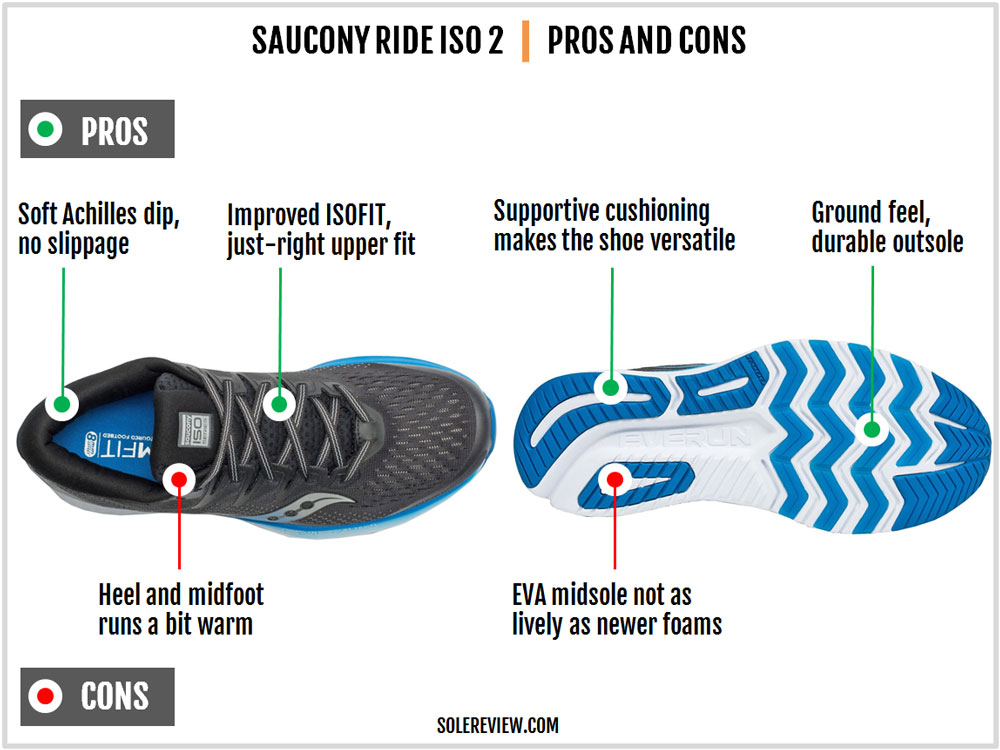 Saucony_Ride_ISO_2_Pros_and_cons