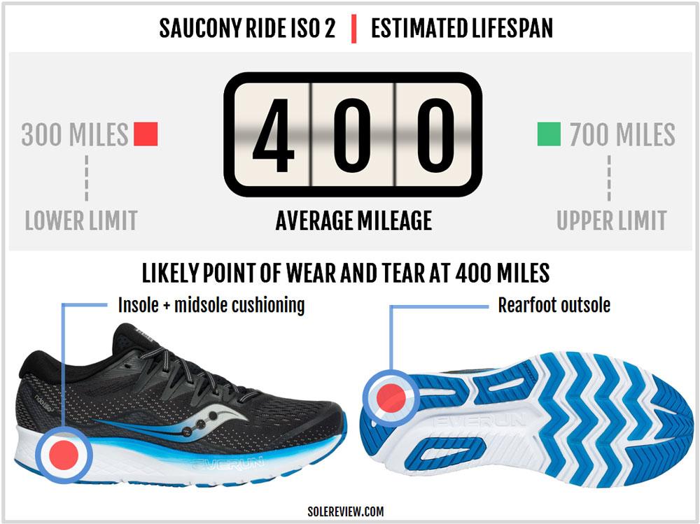Saucony_Ride_ISO_2_durability