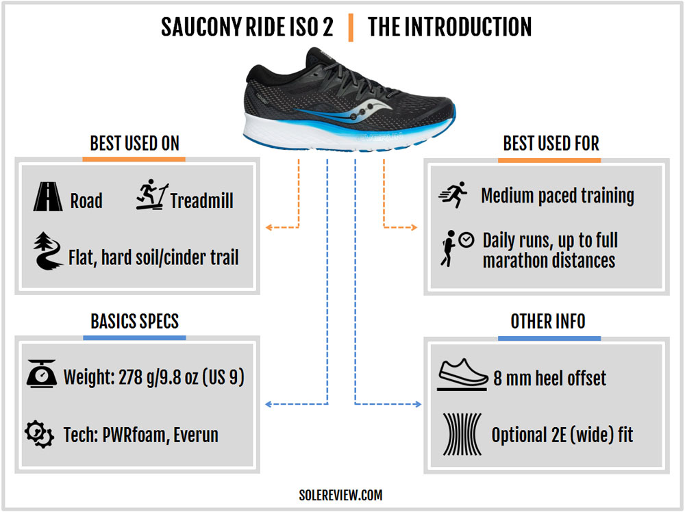 Saucony_Ride_ISO_2_introduction