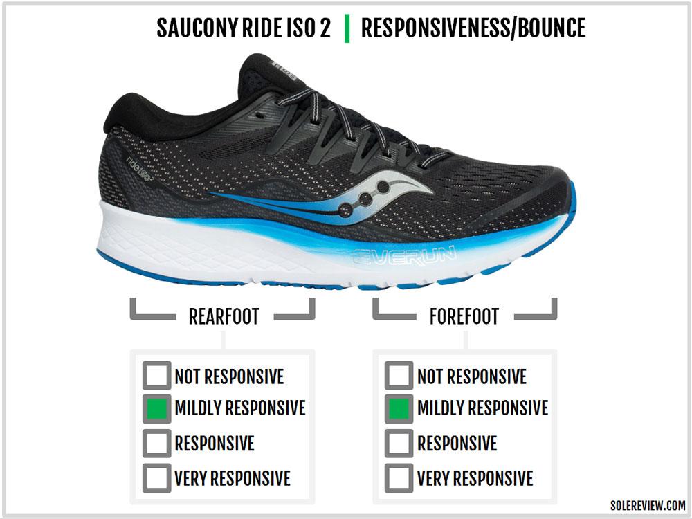 Saucony_Ride_ISO_2_responsiveness