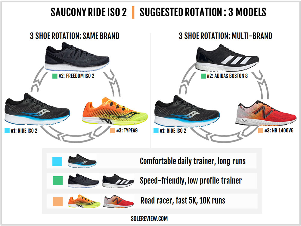 Saucony_Ride_ISO_2_rotation
