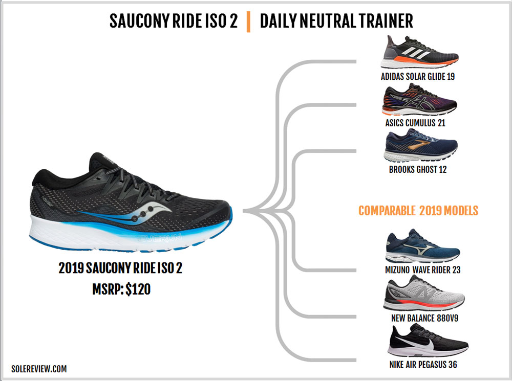 Saucony_Ride_ISO_2_similar_shoes