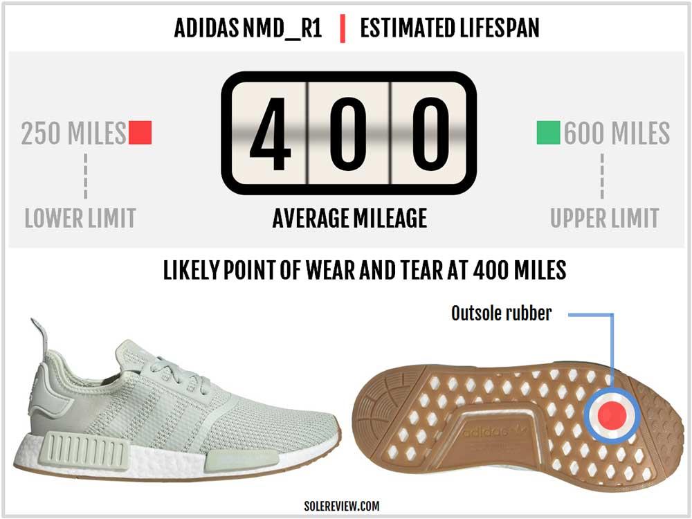 adidas_NMD_R1_durability