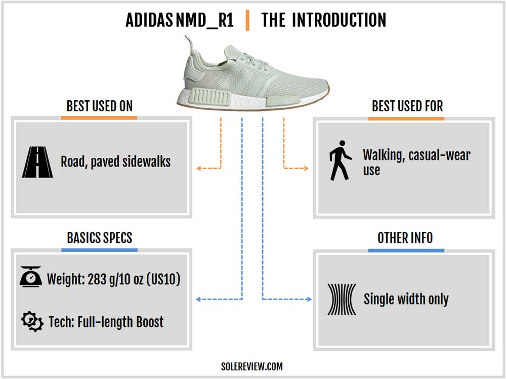 adidas_NMD_R1_introduction