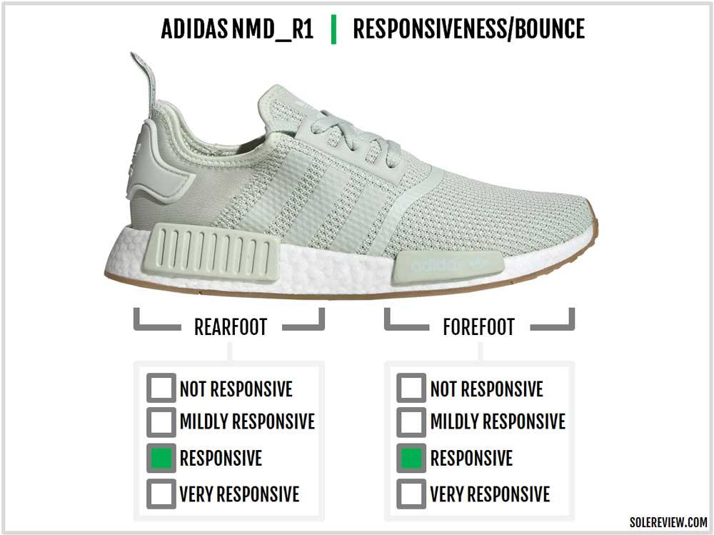adidas_NMD_R1_responsiveness