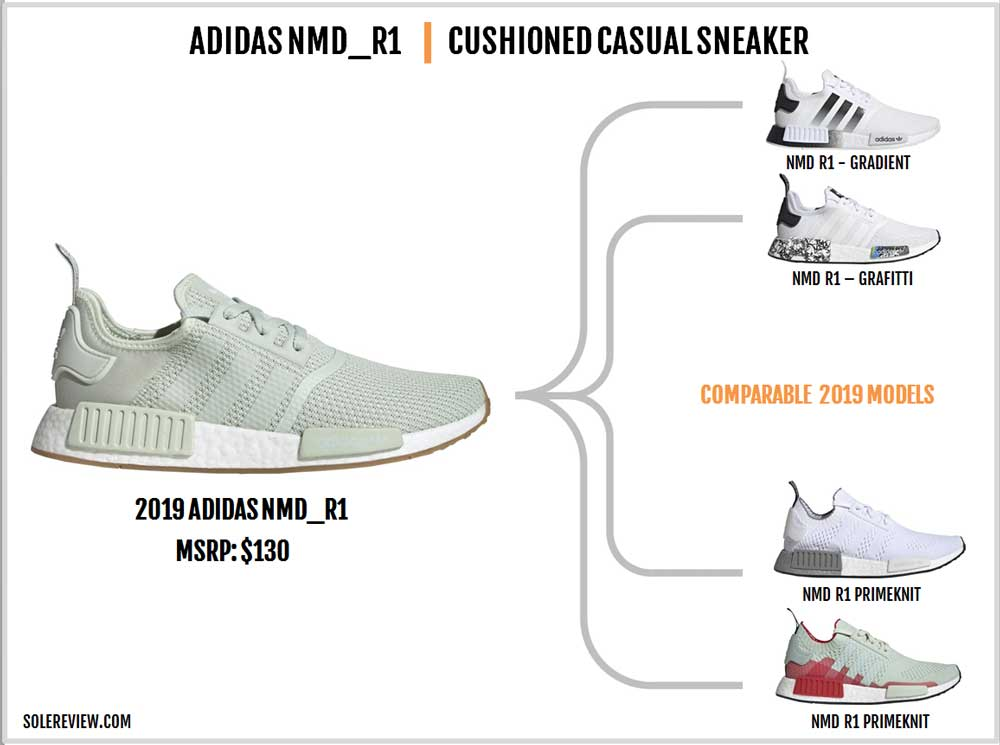 adidas_NMD_R1_similar_shoes