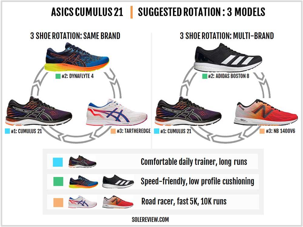 Asics_Cumulus_21_rotation