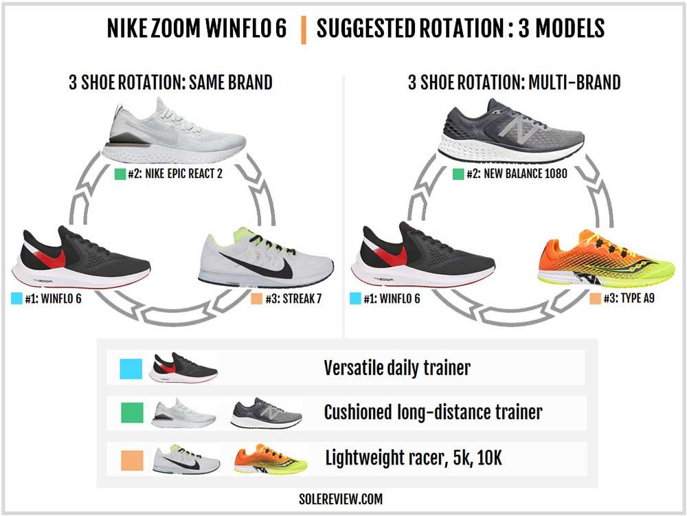 Nike_Winflo_6_rotation