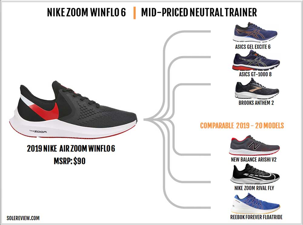Nike_Winflo_6_similar_shoes
