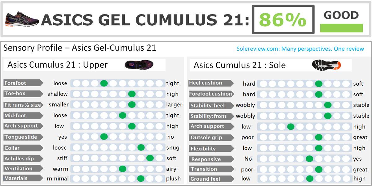 Asics_Cumulus_21-score