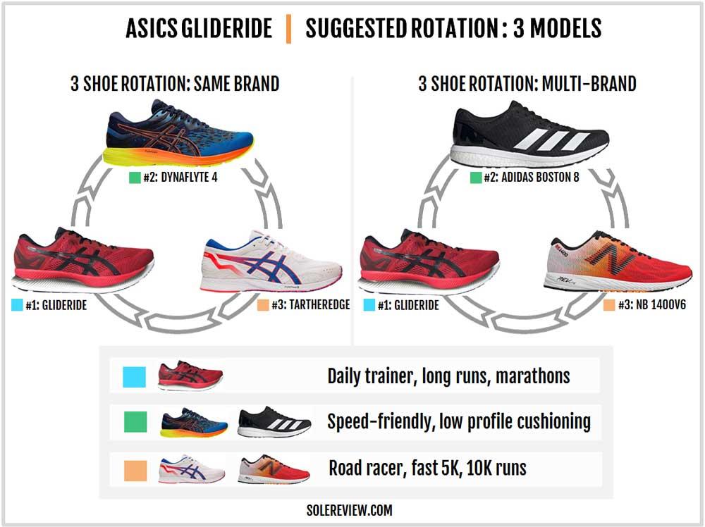 Asics_Glideride_rotation