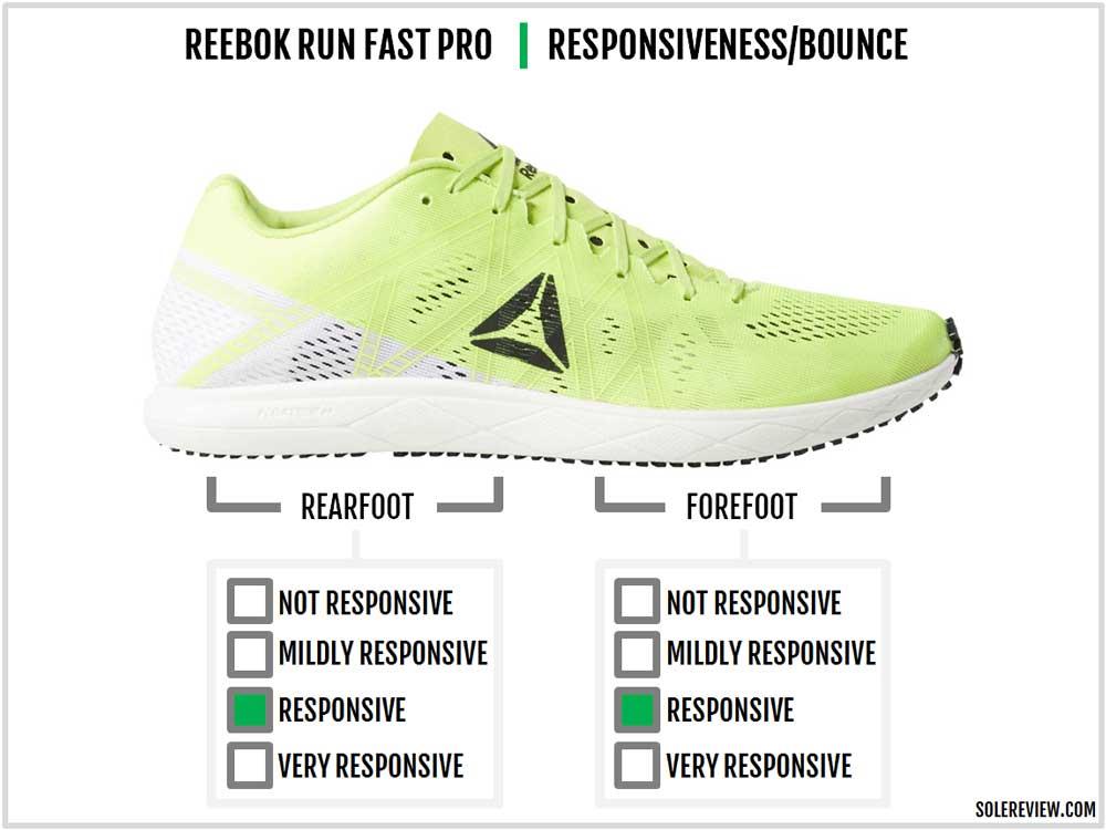 Reebok_Run_Fast_Pro-responsiveness