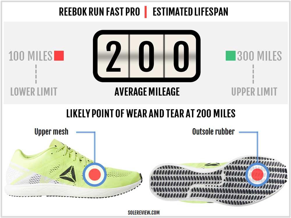Reebok_Run_Fast_Pro_durability