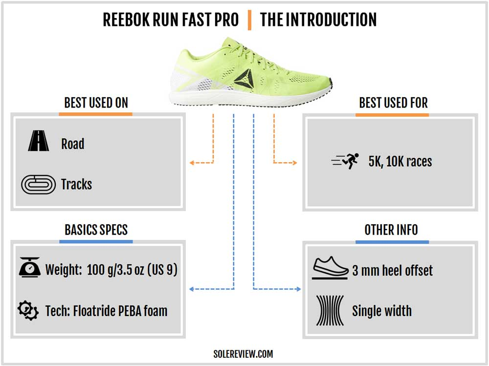 Reebok_Run_Fast_Pro_introduction