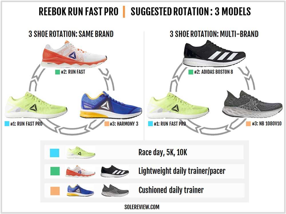 Reebok_Run_Fast_Pro_rotation