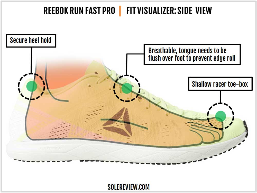 Reebok_Run_Fast_Pro_upper_fit
