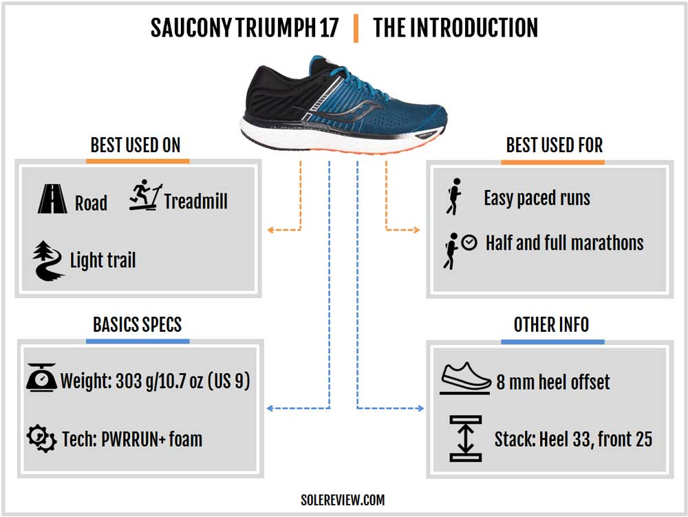 Saucony_Triumph_17_introduction