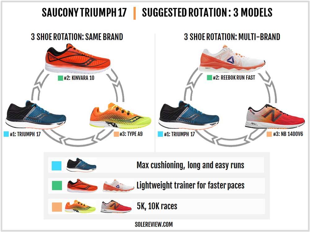 Saucony_Triumph_17_rotation