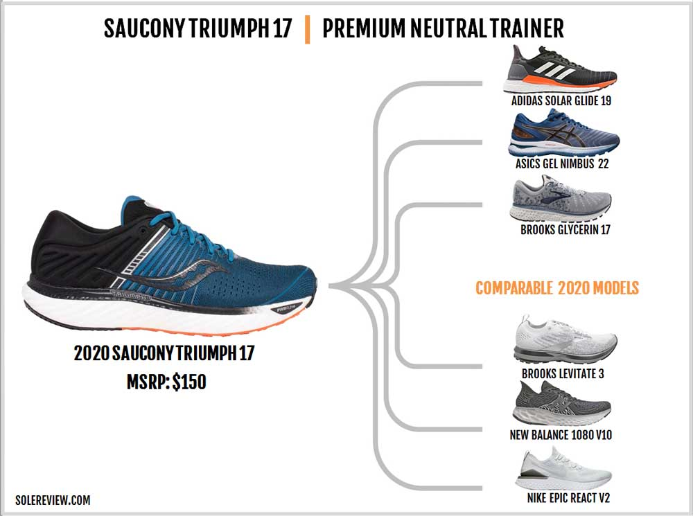 Saucony_Triumph_17_similar_shoes