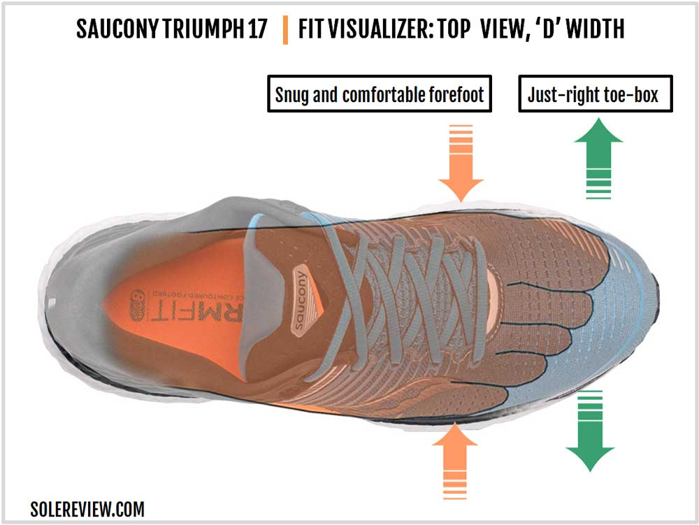 Saucony_Triumph_17_upper_fit